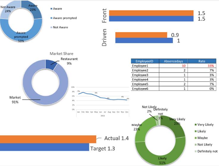 Staff and Survey Analytics