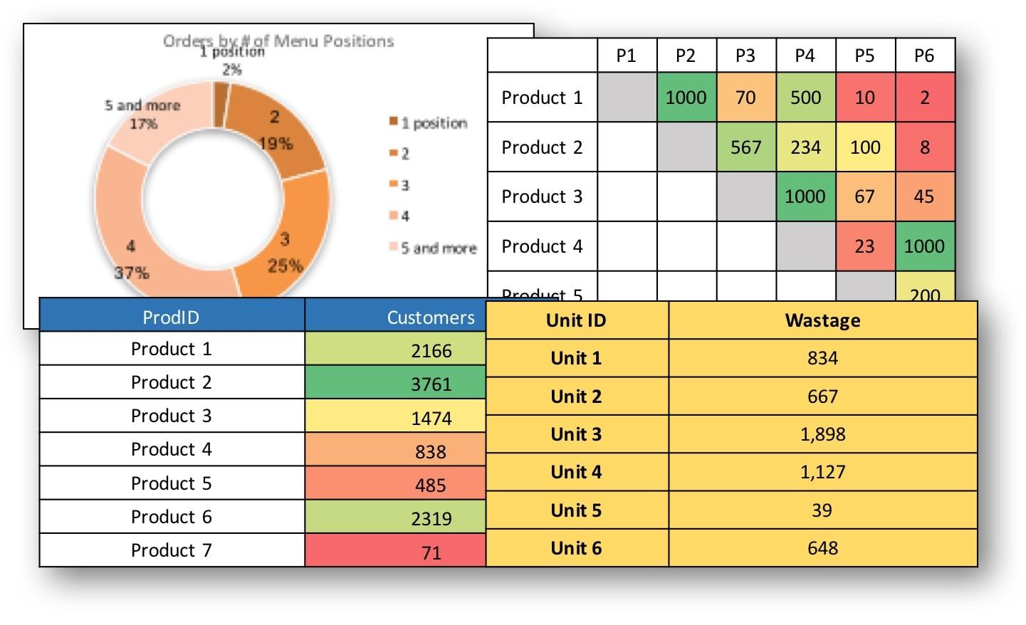 menu analytics