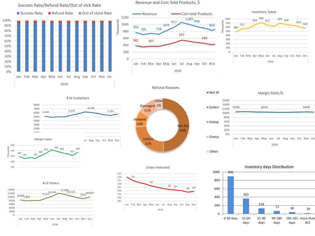 Revenue KPI-s