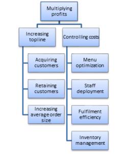 Data Science multiply profits in QSR through QSR Analytics