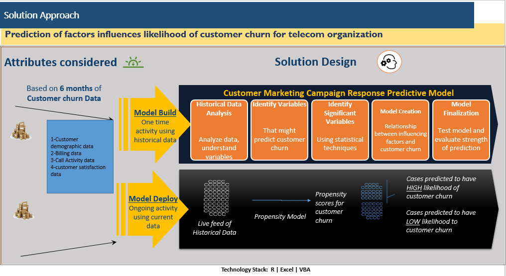 Predictive Model for Customer Churn