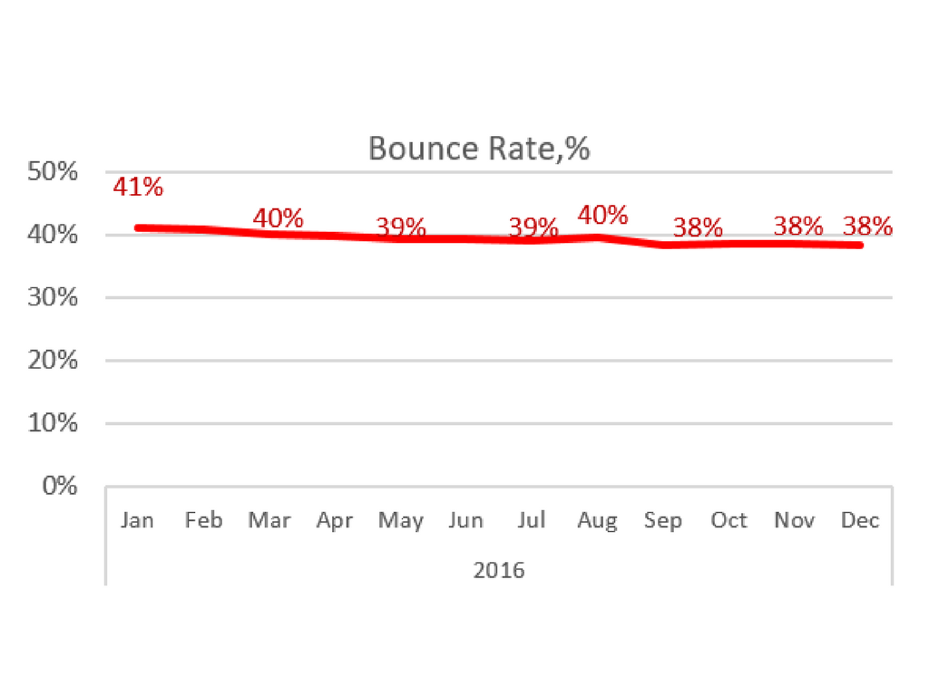 Bounce Rate %