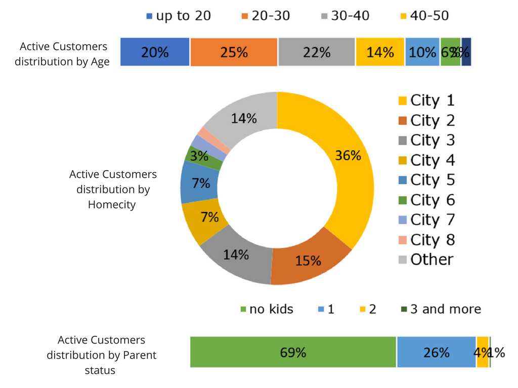 Customer Demographics (1)
