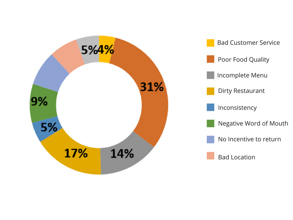 Customer preferences surveys