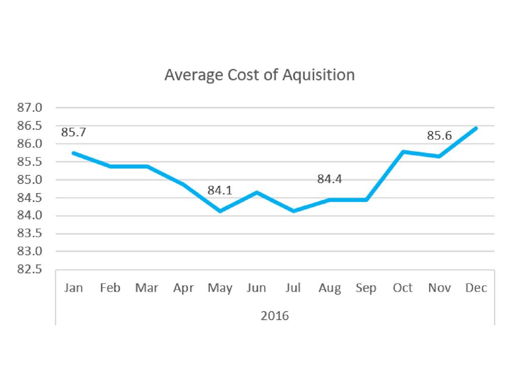 average cost acquisition