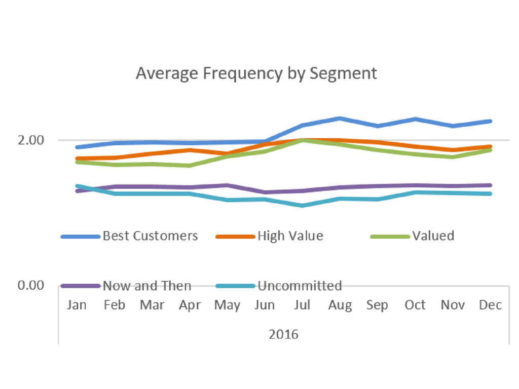 average frequency by segment