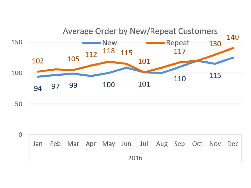 average orders by new-repeat customers