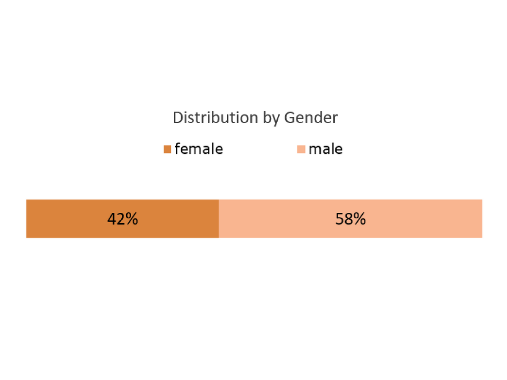 customers distribution by gender