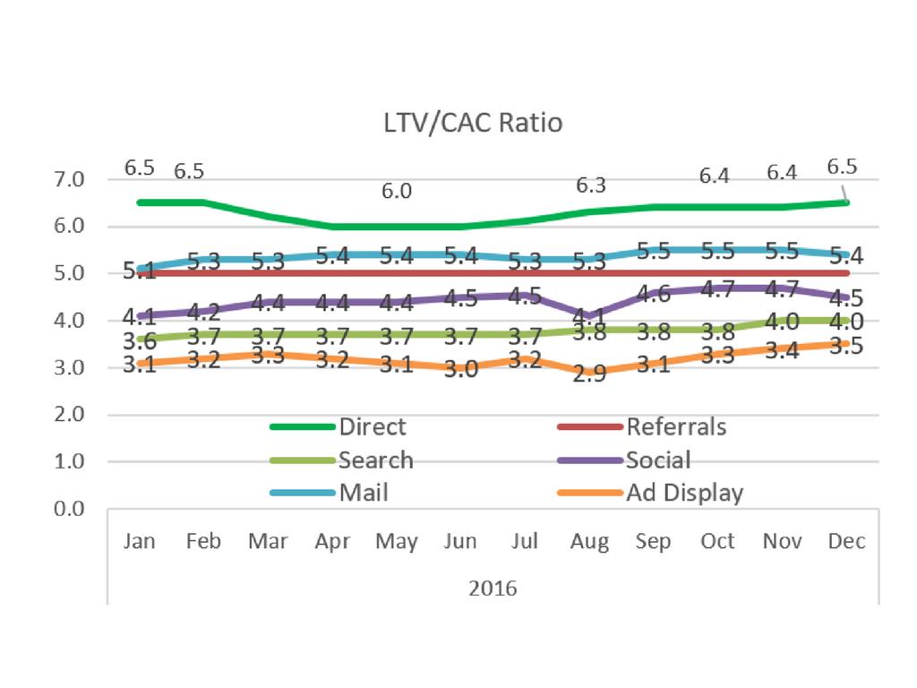 ltv-cac ratio