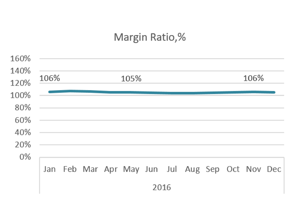 margin ratio