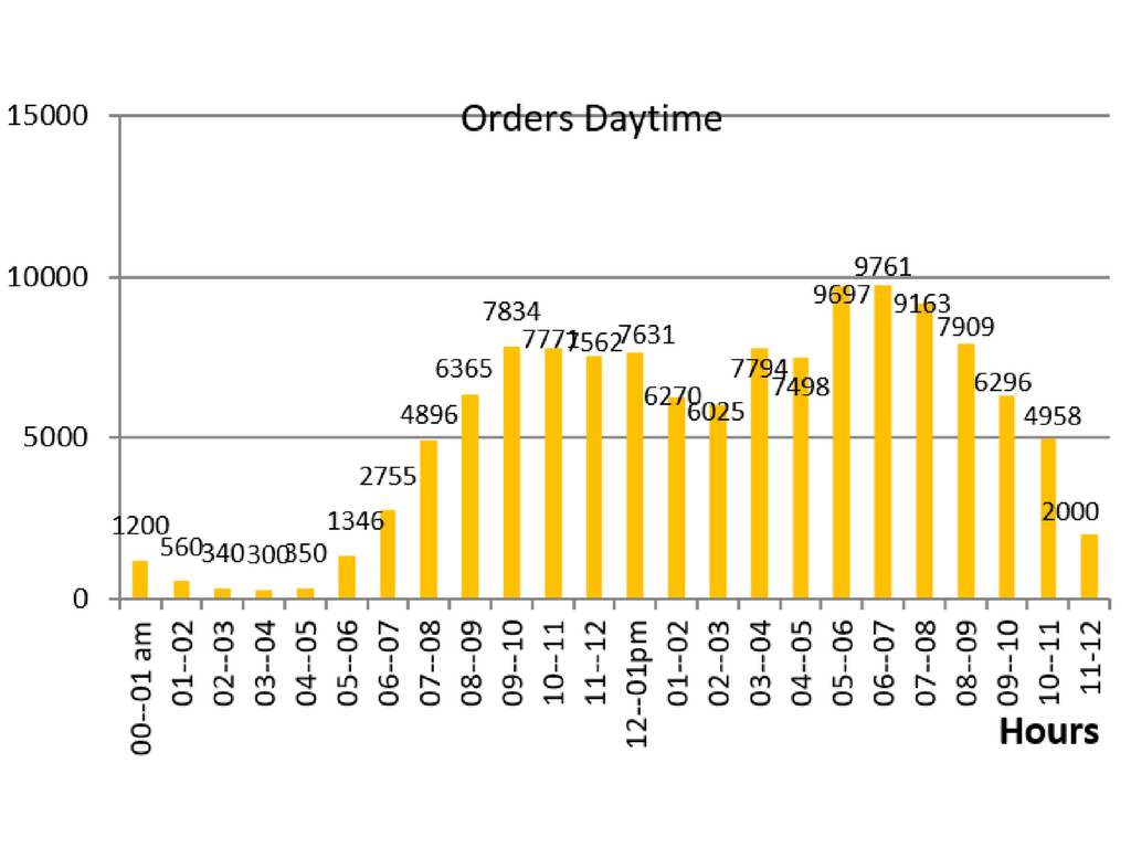 orders distribution by daytime