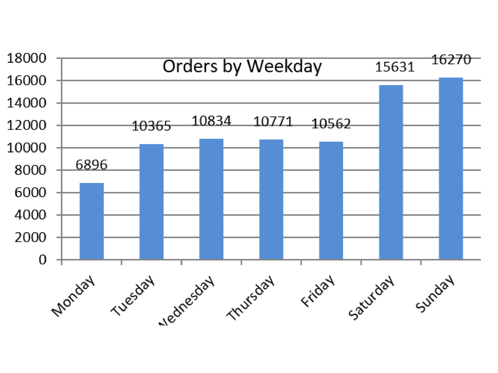 orders distribution by weekday