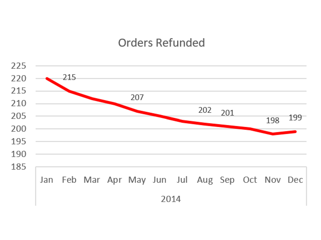 orders refunded