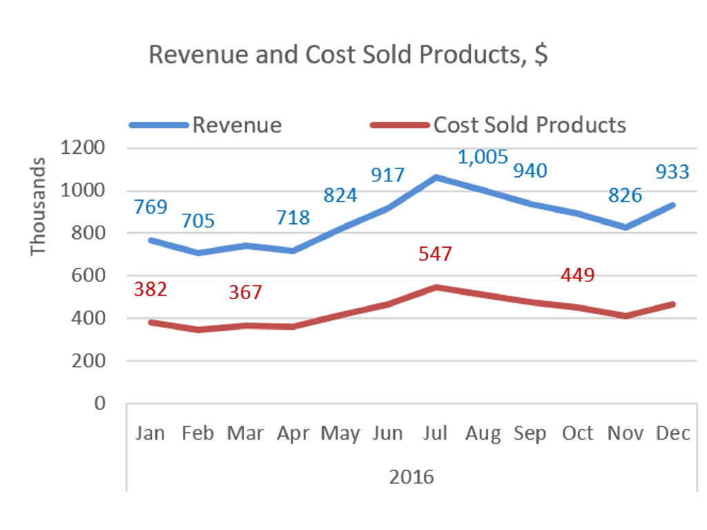 revenue and cost sold products