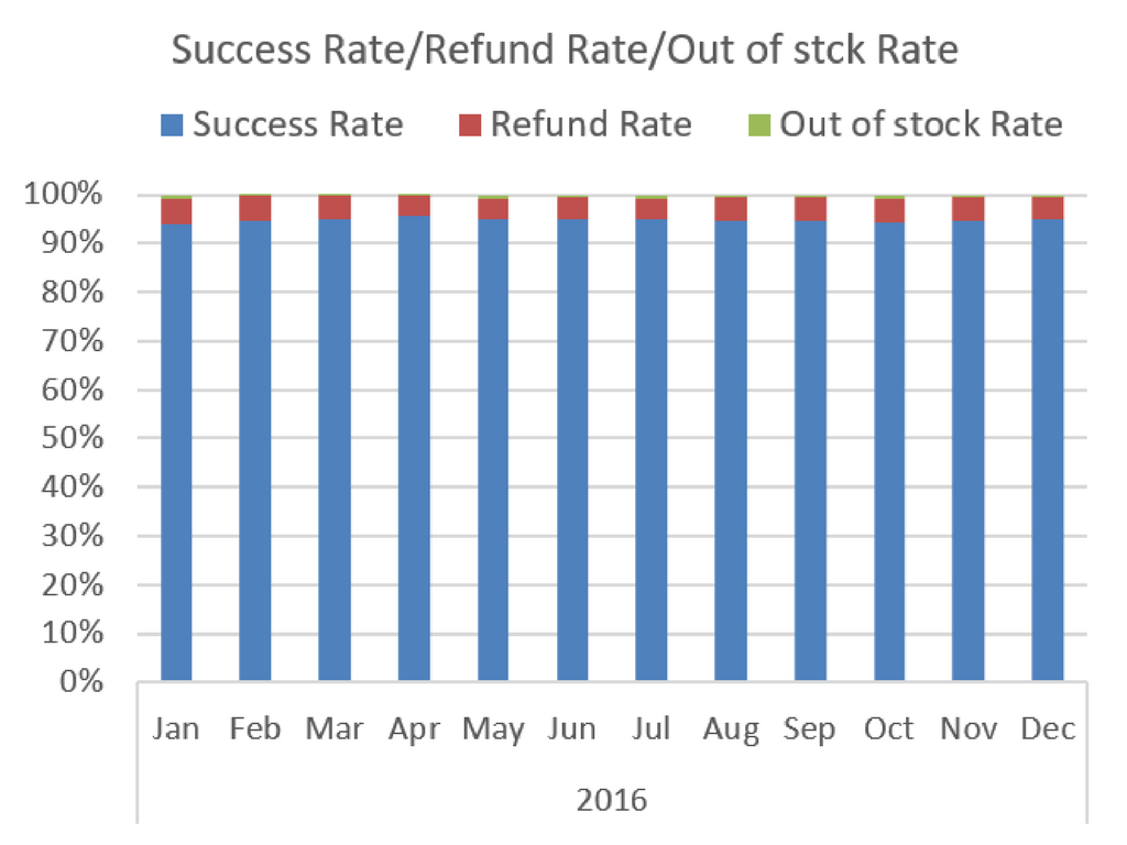 success rate- refund rate - out of stock rate