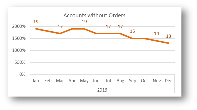 Accounts without Orders