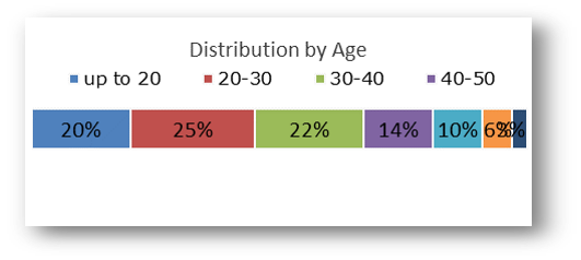 Active Customers distribution by Age