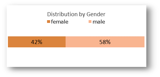 Active Customers distribution by Gender