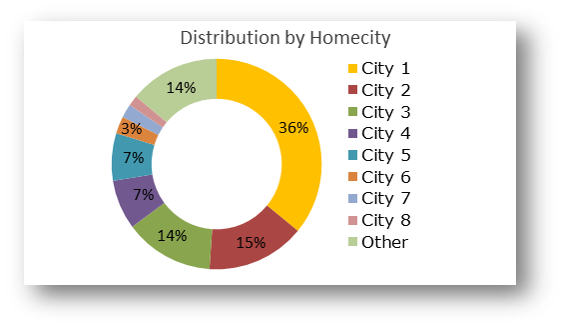 Active Customers distribution by Homecity