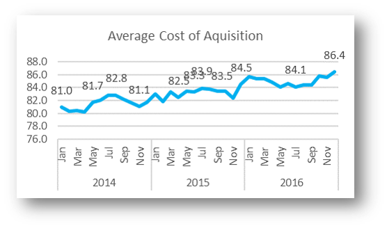 Average Cost of Customer Acquisition