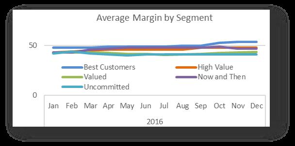 Average Margin by Segment
