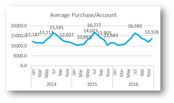 Average Purchase-Account