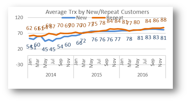 Average Transaction by New-Repeat Customers
