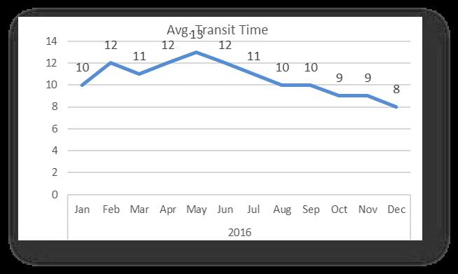 Average transit time