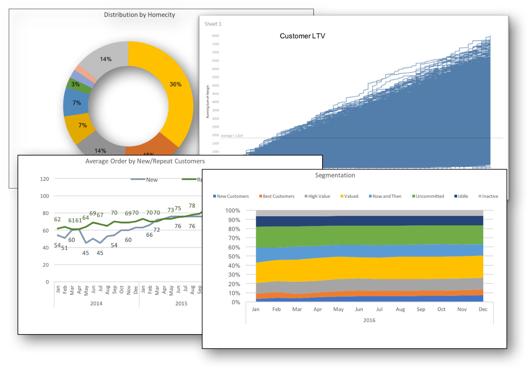 Customer Analytics for general marchandise