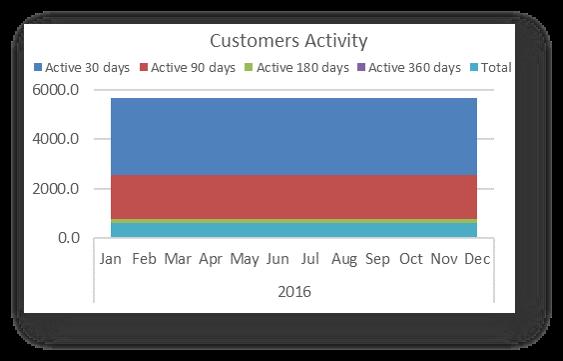 Customers Activity
