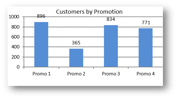 Customers by Promotion