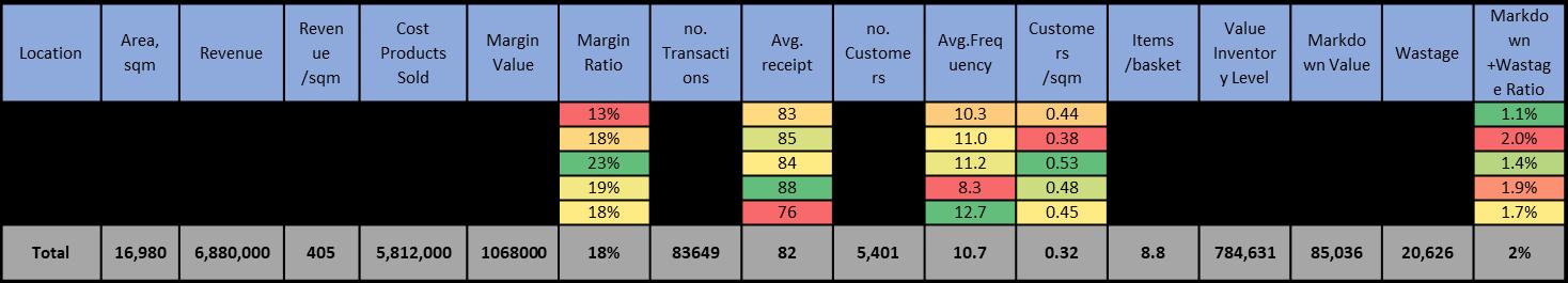 Location Analytics for General Merchandise