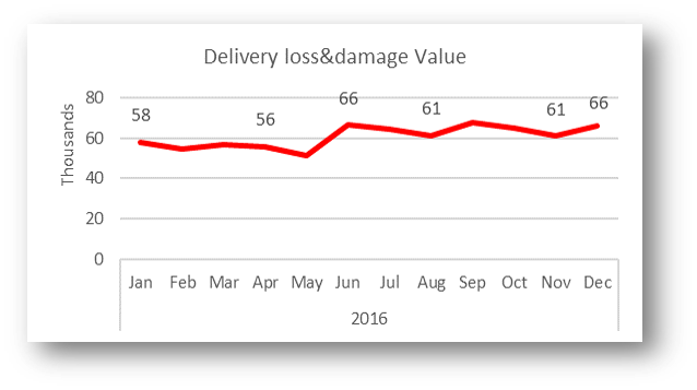 Loss and Damage Claims Value