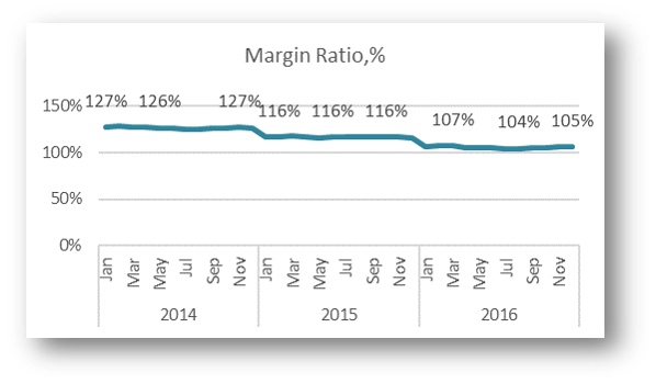 Margin Ratio,%