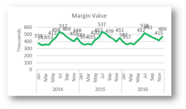 Margin Value