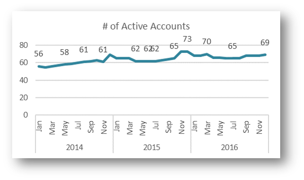 Number of Active Accounts