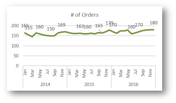 Number of Orders