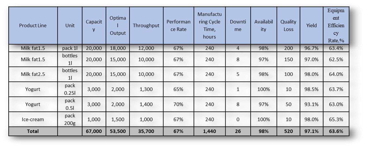 Operational KPIs – Equipment Efficiency