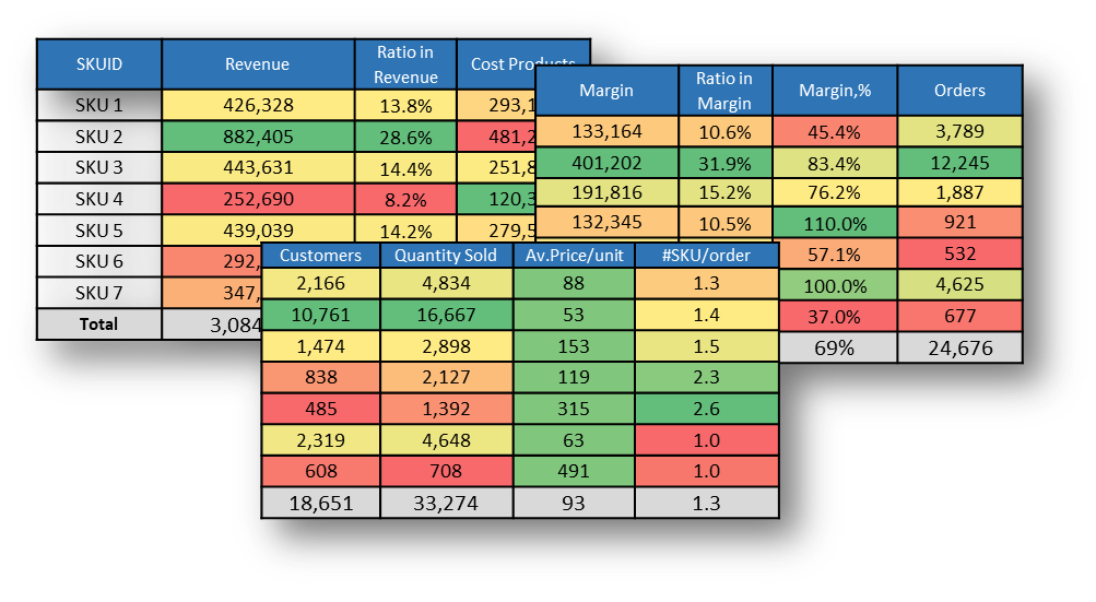 Product Analytics for General Merchandise