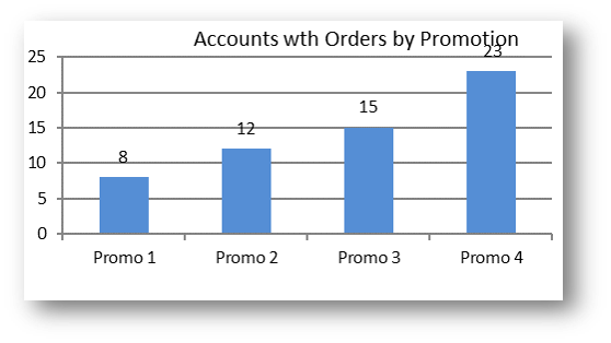 Promotions Response Rate