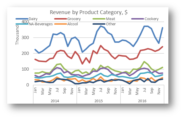 Revenue Distribution by main Products Category