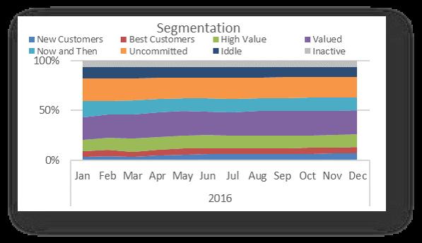 Segmentation New/Repeat Customers