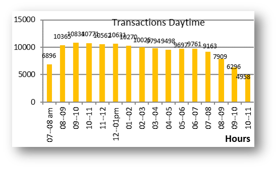 Transactions Distribution by Daytime