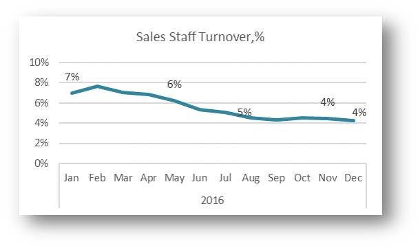 Sales Staff Turnover rate