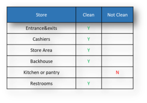 Store Cleanliness