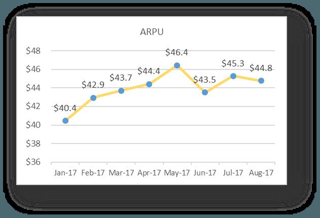 Average revenue per Customer