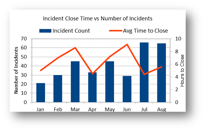 AVG Time to resolve Incidents
