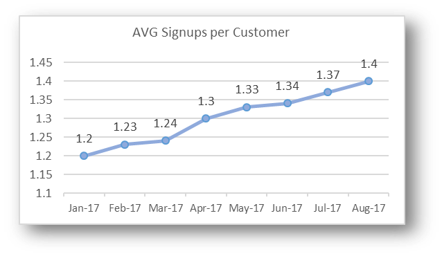 Average Signups per Customer