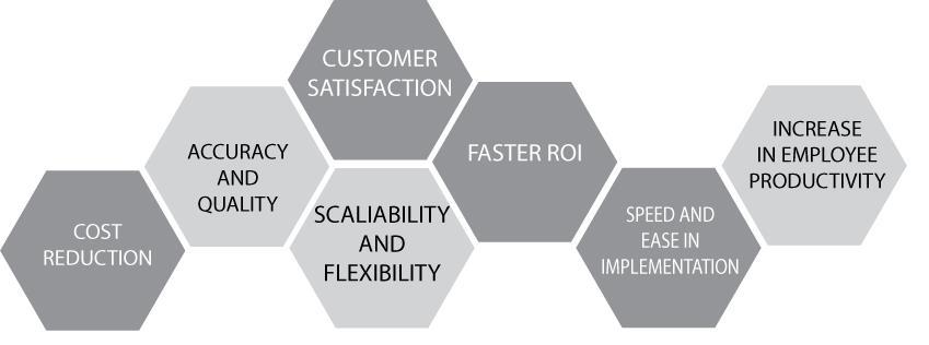 Benefitsof-automating-the-process
