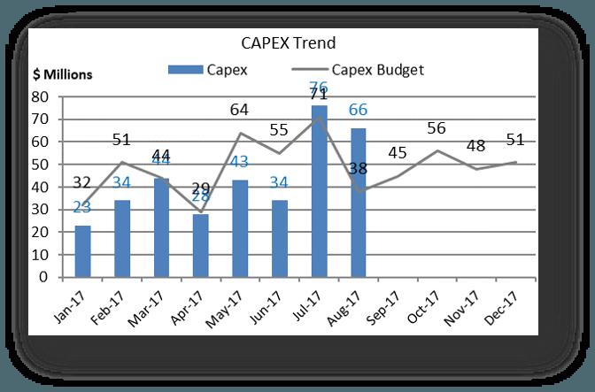 Capital expenditures trends